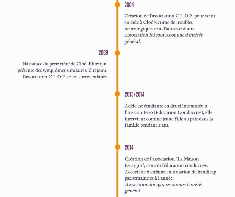"""Frise chronologique de la création du CEC """"La Maison Escargot"""""""